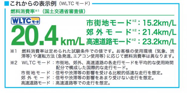 燃費新基準 「WLTCモード」ってなに?